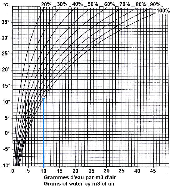 Diagramme De Mollier Vapeur D Eau Pdf 28 Images Logivap Litt 233