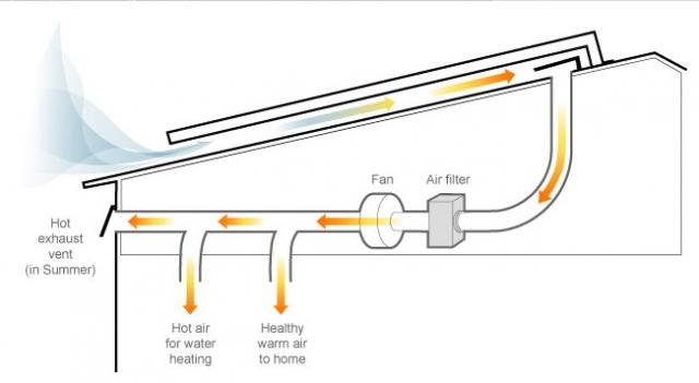 Solaire hybride photovolthermique pvt solar page 2 forums des nergies - Panneau solaire hybride ...