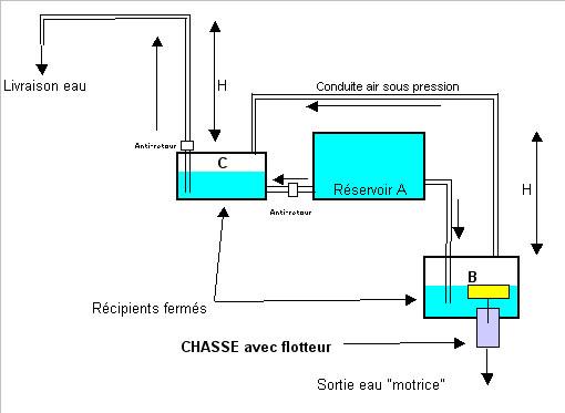 Fontaine de h ron page 3 forums des nergies chauffage isolation maison inventions - Schema chasse d eau ...