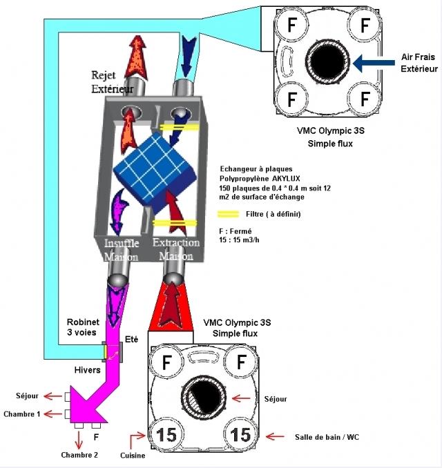 vmc: fabrication récupérateur de chaleur double flux - page 5 ... - Fabriquer Une Vmc Double Flux Fait Maison
