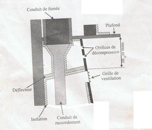 Demande Conseils Pour Installation Insert
