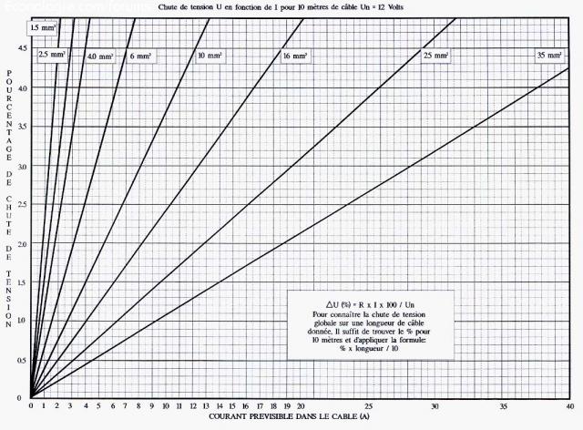 Quelle sections de fils et quelles pertes pour une for Section de cable pour tableau electrique