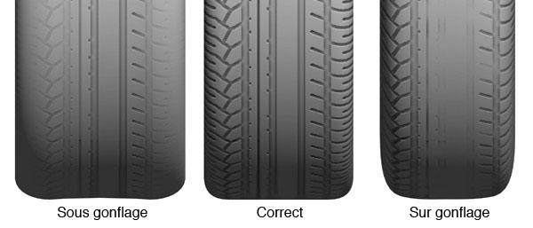 Consommation et pression des pneus sur gonflage jusqu 39 for Usure pneu interieur