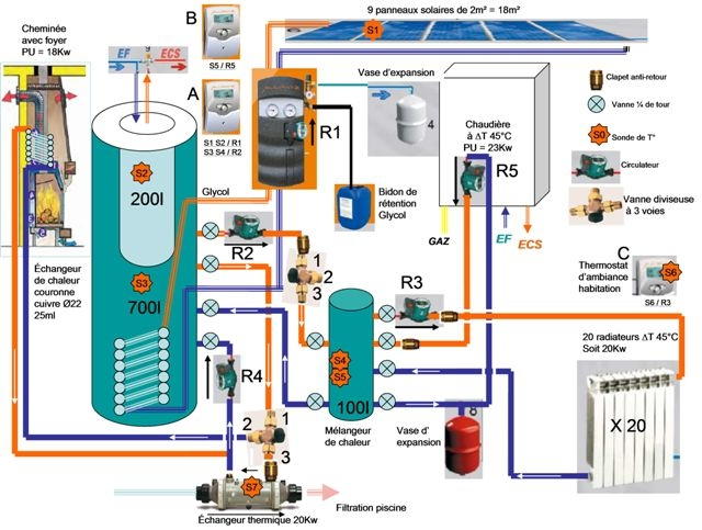 Installation chauffage et eau solaire bois gaz for Chauffage central a gaz