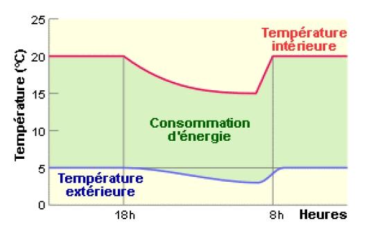 chauffage au gaz et r glage thermostat page 2 forums des nergies chauffage isolation. Black Bedroom Furniture Sets. Home Design Ideas