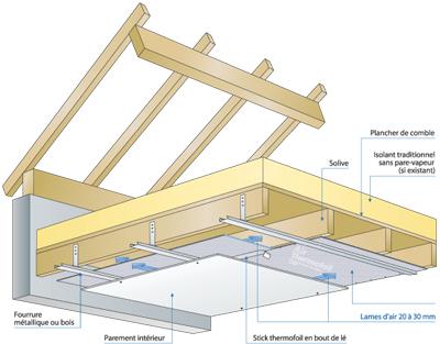 Isolation Plancher Combles Non Aménageables - Isolation Idées