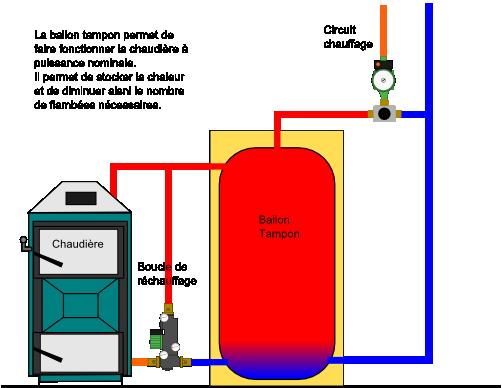 problème de circuit sur chauffage au bois ballon tampon - page 2