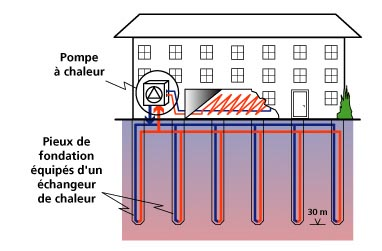 stockage et d phasage g o thermique dans les sols page 6 forums des nergies chauffage. Black Bedroom Furniture Sets. Home Design Ideas
