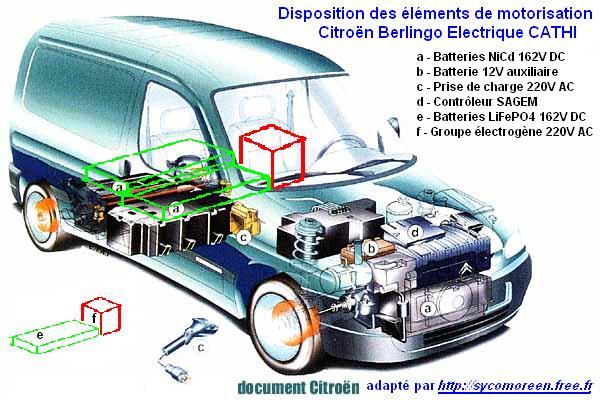Camionnette Automotrice Triple Hybridation Intégrée (CATHI) 1325095072kO7EQg