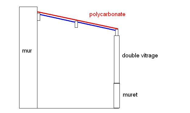 Amelioration de l 39 isolation de v randa toit polycarbonate forums des - Toit de veranda en polycarbonate alveole ...