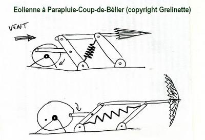 Eolienne coups de b lier ou b lier olien - Coup de belier dans tuyauterie ...