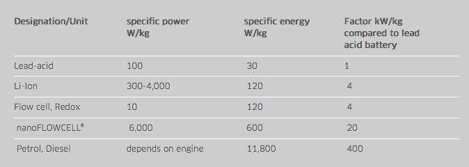 تخزين الطاقة معين
