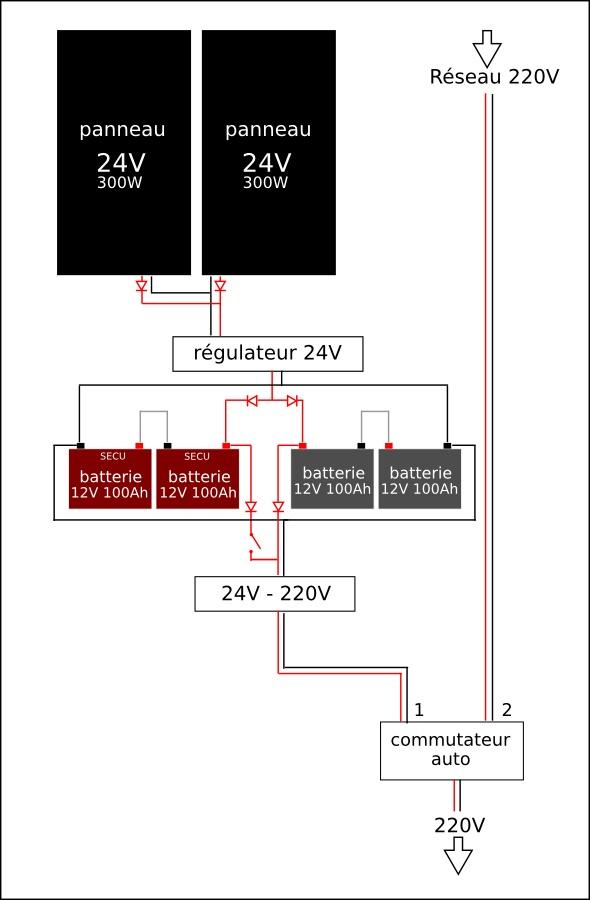 C blage panneau avec batterie de secours forums des nergies chauffage is - Quel groupe electrogene pour une maison ...