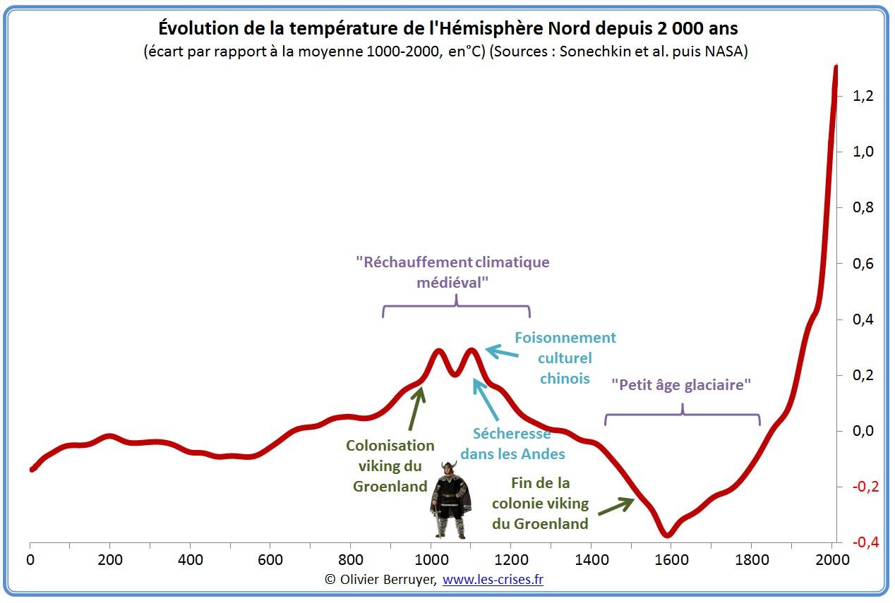 Kuzey-yarımküre sıcaklık 2000 ans.jpg