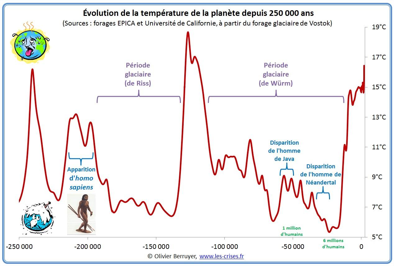 Kuzey yarımküre sıcaklığa 250000.jpg