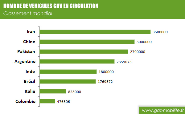 nb वाहनों-gnv दुनिया [1] .jpg
