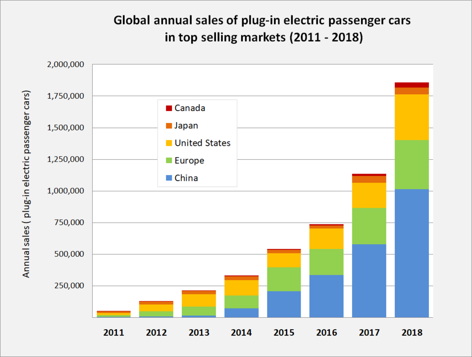 953px-Global_plug-in_car_sales_since_2011 (1) .png