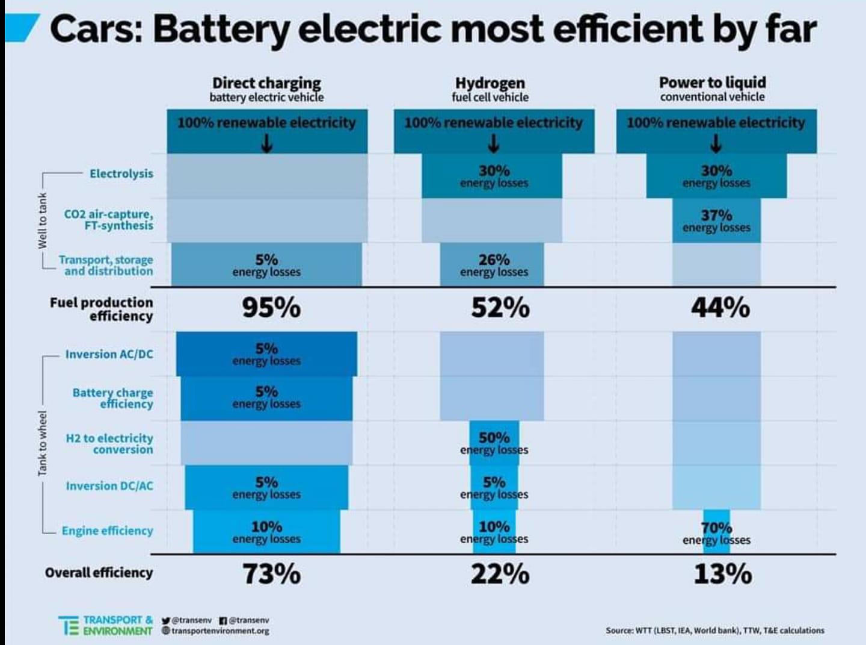 Battery_VS_H2_VS_Biocarburant.jpg