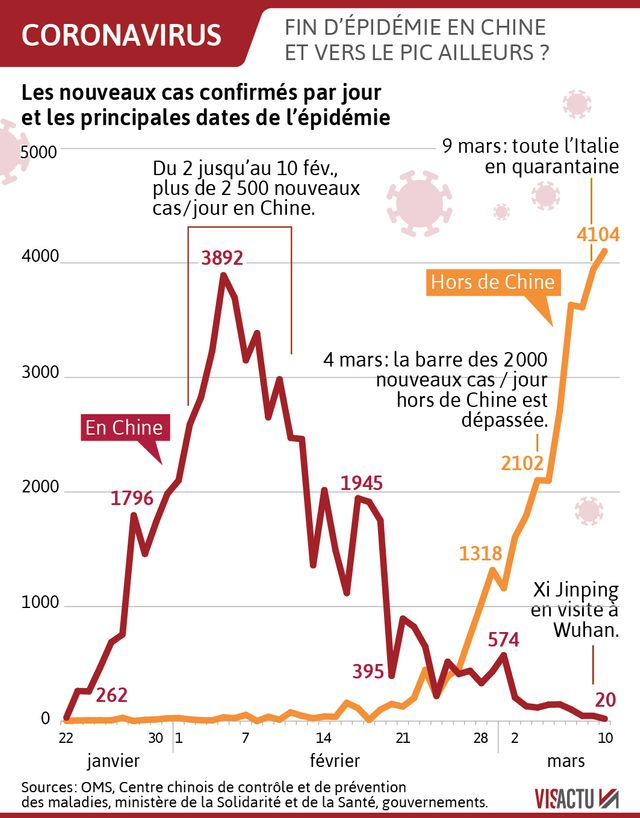 640_visactu-coronavirus-the-epidemic-in-china-and-the-the-world-in-2-curves.jpg