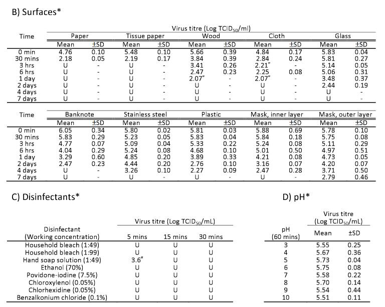 Screenshot_2020-03-31 استقرار SARS-CoV-2 في الظروف البيئية المختلفة - 2020 03 15 20036673v2 full pdf.png
