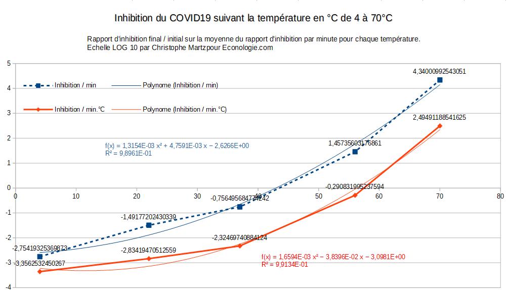 Inhibition_Coronavirus_temperature.png