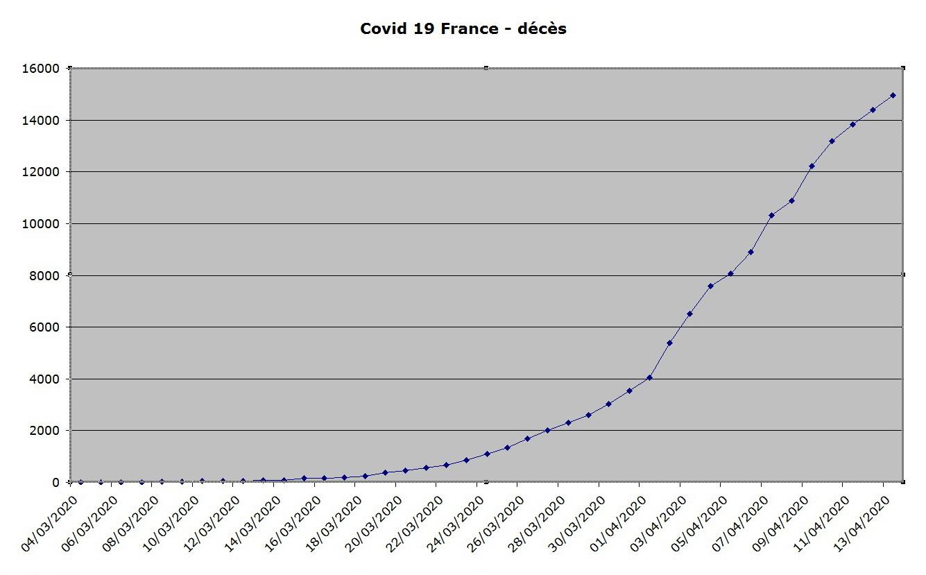 منحنى الوفيات الناجمة عن فيروسات التاجية في فرنسا في 13 أبريل. jpg