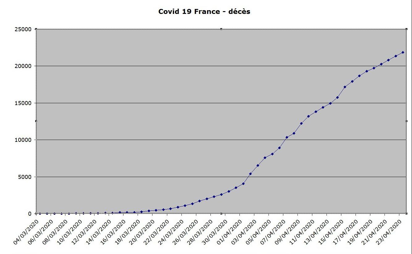 منحنى الوفيات الناجمة عن الفيروس التاجي في فرنسا في 23 أبريل