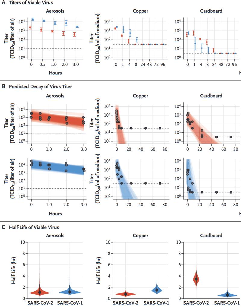 Screenshot_2020-09-01 אירוסול ומשטח יציבות של SARS-CoV-2 בהשוואה ל- SARS-CoV-1 - NEJMc2004973.png