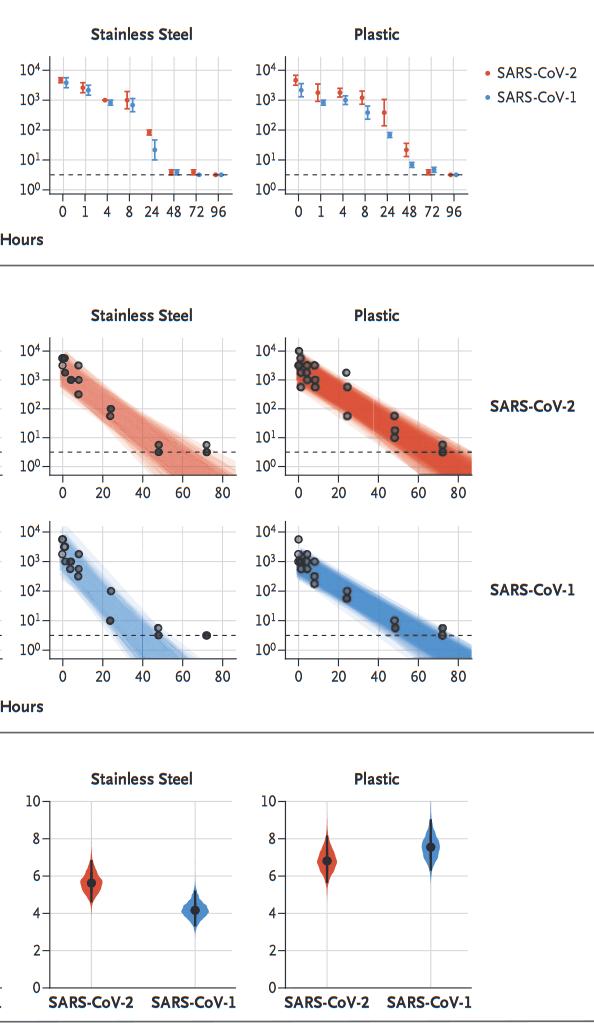 Screenshot_2020-09-01 الهباء الجوي والاستقرار السطحي لـ SARS-CoV-2 مقارنةً بـ SARS-CoV-1 - NEJMc2004973 (1) .png