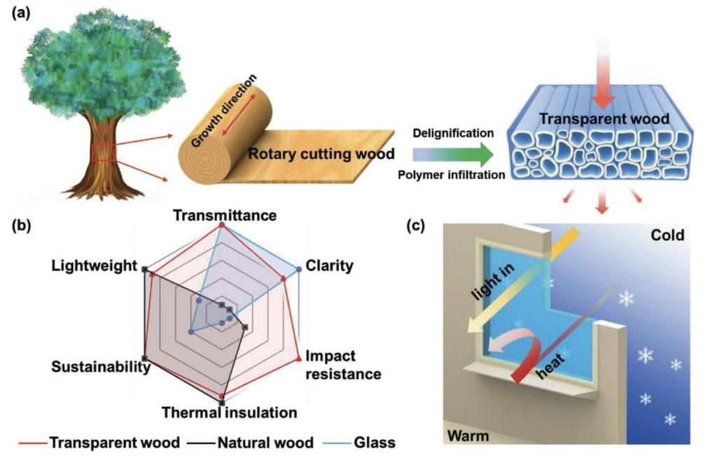 schema-fabrication-bois-transparent-2020-1024x651.jpg