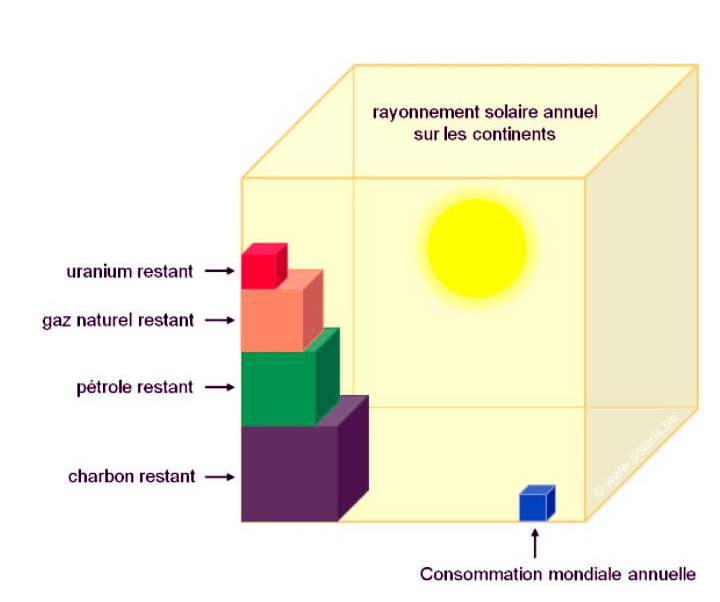 energies_consommation_mondiale_annuelle.jpg