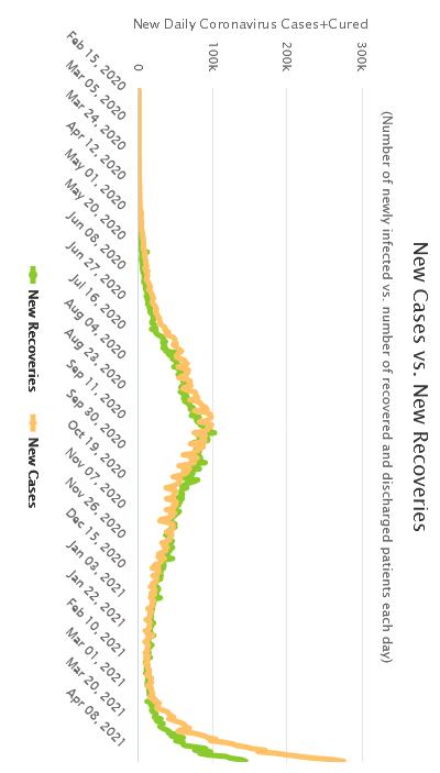 Screenshot_2021-04-19 Hindistan COVID 15,271,432 Vaka ve 180,082 Ölüm - Worldometer.png