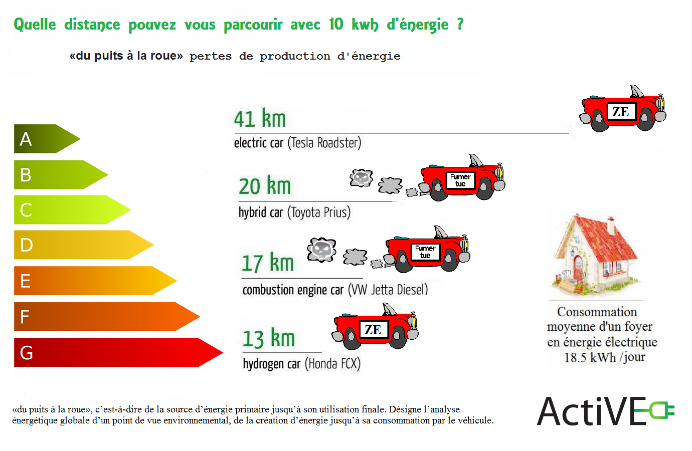 مقایسه-مصرف-انرژی-اتومبیل-هیدروژن-حرارتی-ترکیبی-برقی-چاه-چرخ-بازده انرژی 1.png