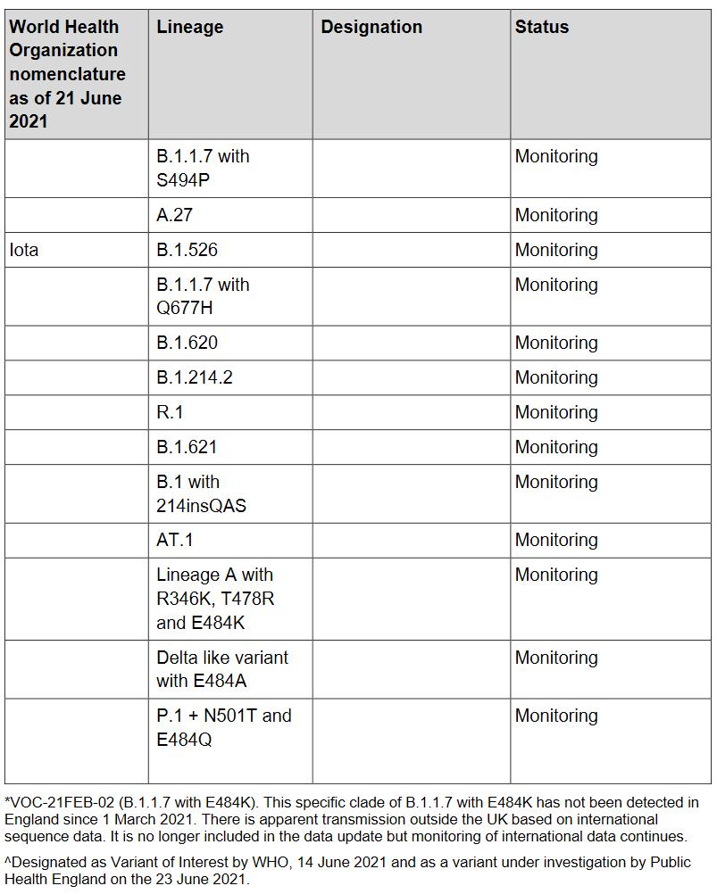 ቅጽበታዊ ገጽ እይታ 2021-07-05 በ 10-14-08 በ SARS-CoV-2 የተለያዩ አሳሳቢ እና በምርመራ ላይ ያሉ ልዩነቶች - Variants_of_Concern_VOC [...].