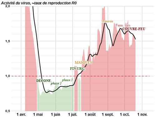स्क्रीनशॉट_2020-10-21 कोविद • विश्लेषण और निगरानी, फ्रांस और world.png