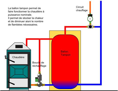 Chauffe eau solaire chaudi re fioul et poele bouilleur - Ballon tampon chauffage ...