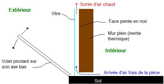خورشیدی منفعل-طرح-دیوار-انفجار-A-PART-افقی-pic292.jpg
