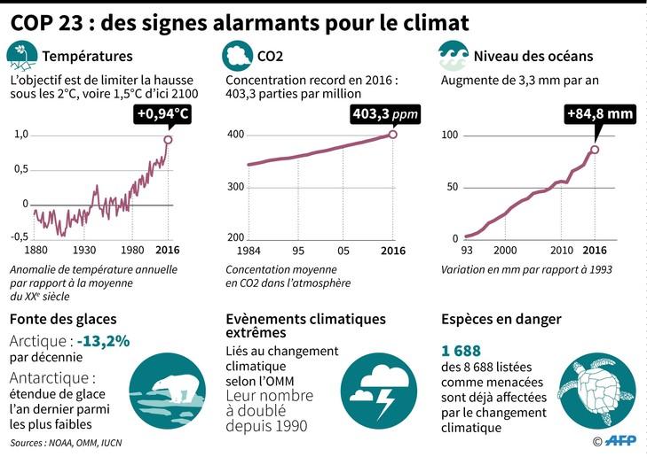 COP-23-signs-alarmantsle-climat_1_729_516.jpg