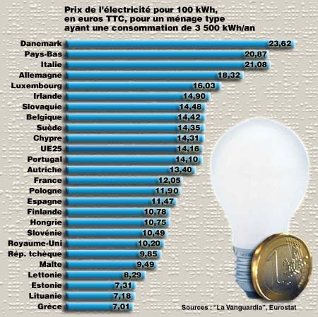 Prix de l 39 lectricit en europe et france forums des for Prix de l electricite