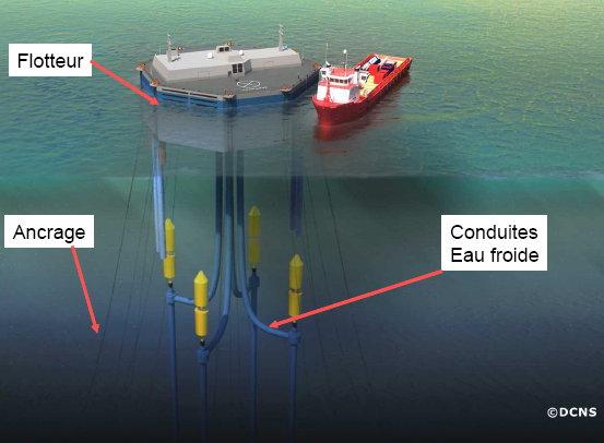 énergie renouvelable réunion, énergie thermique des mers
