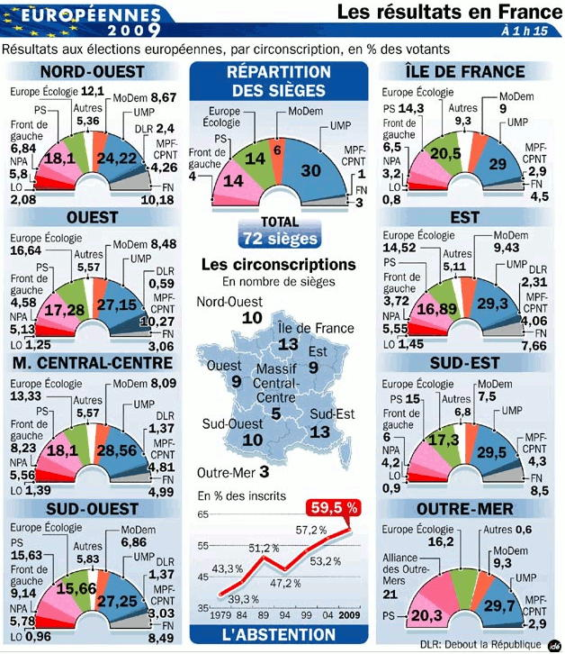 परिणाम 2009 चुनाव यूरोप फ्रांस