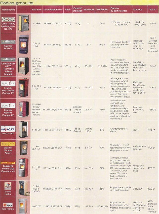 Comparatif po les granul s ou pellets de bois for Comparatif poele a granules