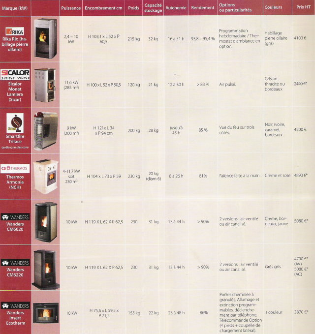 Comparatif poêles à granulés ou pellets de bois  Forums