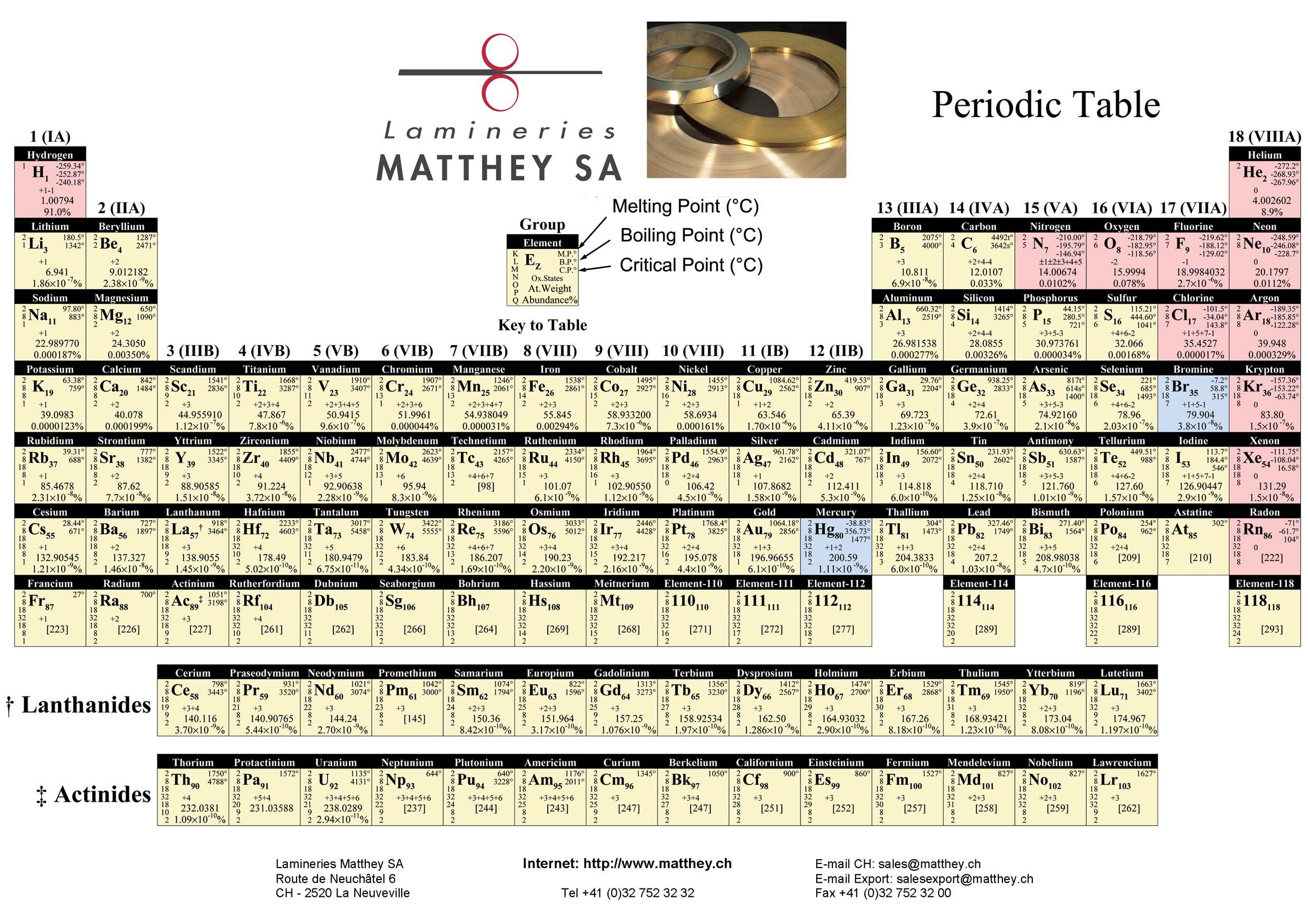 Mendeleev tabla peridica de los elementos aqu es una tabla peridica de elementos completa es interesante que la abundancia de elementos en el universo supongo aparece no me pregunte cmo se urtaz Choice Image