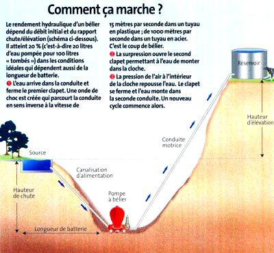 schéma de principe bélier hydraulique