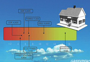 comparatif libéralisation énergie verte