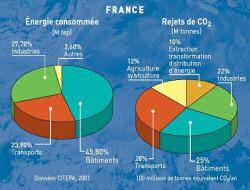 フランスの建物や家庭部門のエネルギー消費量