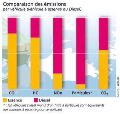 pollution moteur thermique