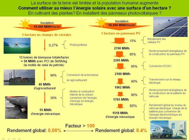 comparatif rendement biocarburant solaire