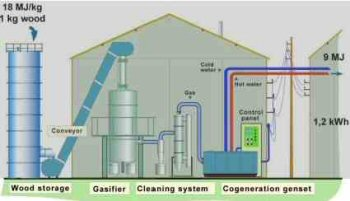 wood gasification plant